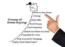 Proces Domowy kupienie Zdjęcie Stock