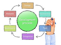 Proceso de desarrollo. Fotos de archivo libres de regalías
