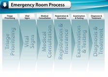 Proceso de la sala de urgencias Fotografía de archivo libre de regalías