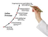 Proceso de las ventas imágenes de archivo libres de regalías