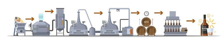 Proceso de producción del whisky Bebida de envejecimiento y embotelladoa ilustración del vector