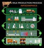 Proceso de producción de leche stock de ilustración