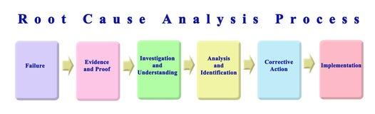 Proceso del análisis de la causa original stock de ilustración