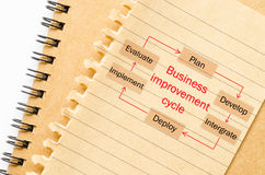 Proceso del ciclo de la mejora del negocio Imagen de archivo libre de regalías