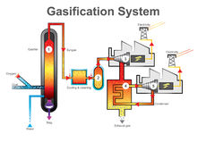 Proceso del sistema de la gasificación Gráfico v de la información de la educación de la tecnología Imagen de archivo
