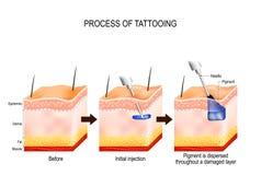 Proceso del tatuaje ilustración del vector
