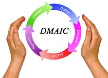 Process accordingly to DMAIC. Presenting process accordingly to DMAIC royalty free stock images