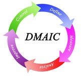 Process accordingly to DMAIC. Steps of Process accordingly to DMAIC royalty free illustration