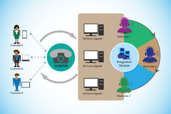 Process of Automatic Call Distribution and Interactive voice response. System vector illustration