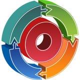 Process Circle Diagram. 3D (three dimensional) circular diagram with arrows moving around a center circle Royalty Free Stock Photo