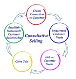 Process of Consultative Selling. Consultative Selling: from connection to relationship vector illustration