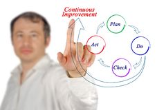 Process of Continuous Improvement. Presenting Process of Continuous Improvement royalty free stock photography