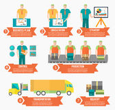 Process of creating goods. Business plan consultation strategy control production transportation and delivery in flat design. Factory production process in royalty free illustration