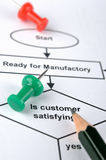 Process for customer service Royalty Free Stock Photos