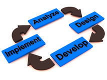 Process cycle diagram. Diagram of a process cycle involving analyze, design, develop and implement Royalty Free Stock Images