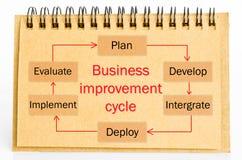 Process för affärsförbättringscirkulering Arkivfoto