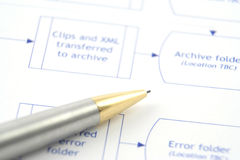 Process Flow. Close up of a business process flow report Royalty Free Stock Image