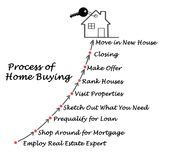 The Process of Home Buying. Diagram of Process of Home Buying Royalty Free Stock Photos