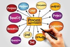 Free Process Improvement Stock Photography - 56434372