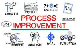 Process improvement concept Royalty Free Stock Image