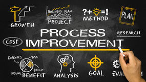 Process improvement concept Royalty Free Stock Images