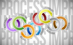 Process improvement cycle diagram illustration. Design over a white background Stock Photography