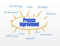 Process improvement model illustration design Royalty Free Stock Photos