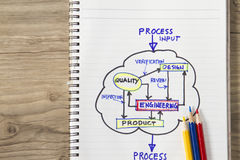 Process input - output. Concept- complete with flow chart Royalty Free Stock Image