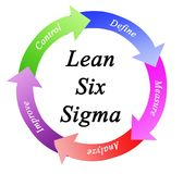 Lean six sigma. Process of Lean six sigma stock illustration