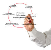 Process Lifecycle Management Royalty Free Stock Photo