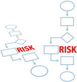 Process management insurance RISK flowchart. Route around RISK on an insurance risk management process programming flowchart Royalty Free Stock Images