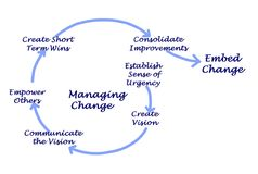 Process of Managing Change. Steps in Process of Managing Change Royalty Free Stock Photography