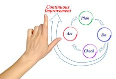 Free Process Of Continuous Improvement Royalty Free Stock Images - 113369289