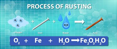 Free Process Of Rusting Chemical Equation Stock Images - 193603944