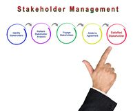 Process of Stakeholder Management. Presenting Process of Stakeholder Management stock photography