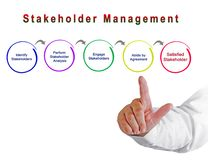 Process of Stakeholder Management. Presenting Process of Stakeholder Management royalty free stock photography