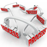 Process System 3d Words Instructions Steps Procedure. Process words connected by arrows as steps or instructions for a technique, procedure or system for a job royalty free illustration