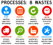Process waste Stock Photos