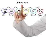 Process of web site development. Presenting diagram of web site development royalty free stock images