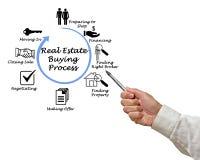 Processo d'acquisto di Real Estate immagini stock libere da diritti