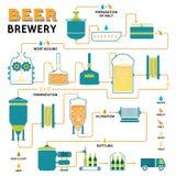Processo da fabricação de cerveja de cerveja, produção da fábrica da cervejaria Fotografia de Stock Royalty Free