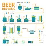 Processo da fabricação de cerveja de cerveja, produção da fábrica da cervejaria Imagens de Stock
