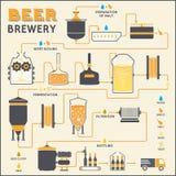 Processo da fabricação de cerveja de cerveja, produção da fábrica da cervejaria Imagem de Stock Royalty Free
