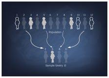 Processo da pesquisa que prova de uma população de alvo Fotografia de Stock Royalty Free
