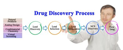 Processo de descoberta da droga foto de stock royalty free