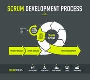 Processo de desenvolvimento do scrum Foto de Stock Royalty Free