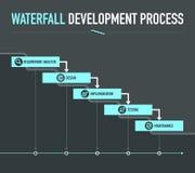 Processo de desenvolvimento em cascata fotos de stock