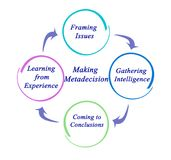 Processo de fazer Metadecision ilustração do vetor