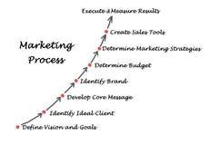 Processo de mercado ilustração royalty free
