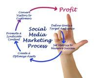 Processo de mercado social dos meios fotografia de stock